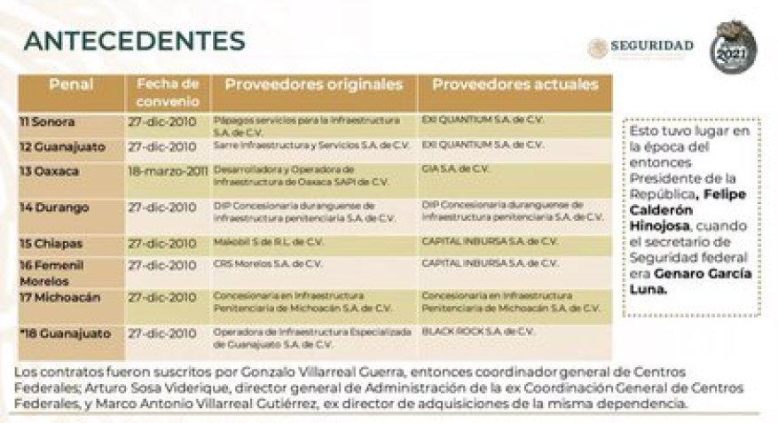 Стоимость контракта в тюрьмах, приватизированных Фелипе Кальдероном и Хенаро Гарсиа Луна (Фото: SSPC)