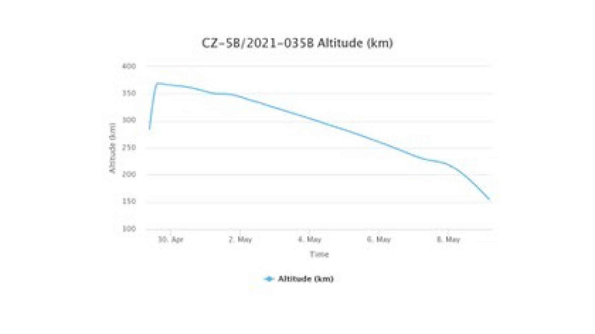 Este gráfico muestra cómo ha ido descendiendo en altitud el cohete (Crédito: Orbiting Now)