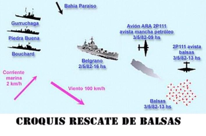 Esquema simplificado de las tareas de rescate de los tripulantes del Belgrano (Asociación extripulantes ARA Piedrabuena/VGM Luis Lamantia)