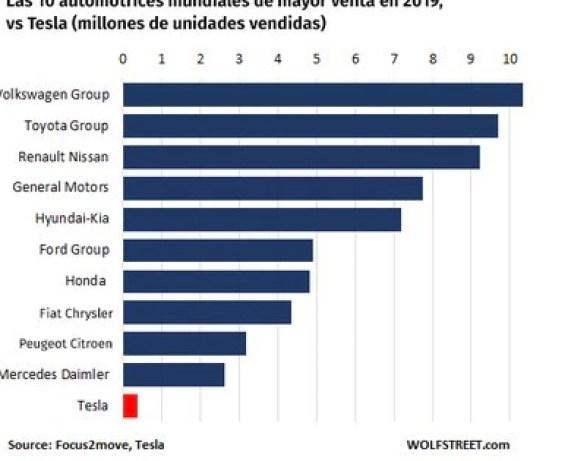 Tesla produce apenas una fracción que las grandes automotrices del mundo, pero vale mucho más. El mercado apuesta al futuro.