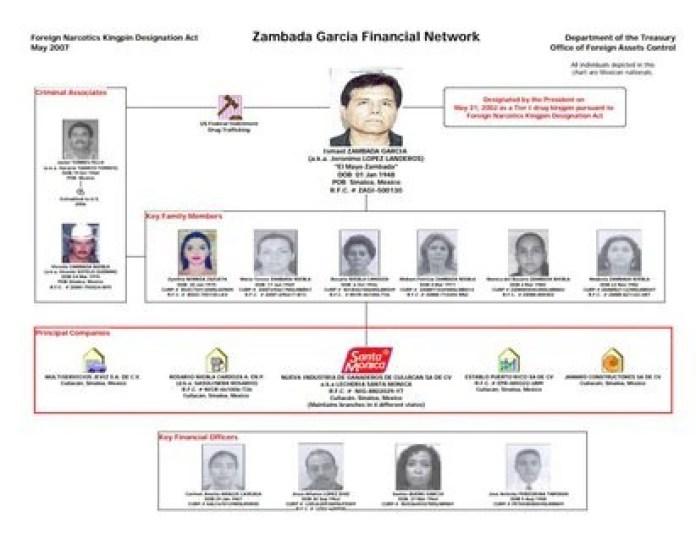 "Ismael ""El Mayo"" Zambada's financial network (Photo: Treasury Department of the Office"
