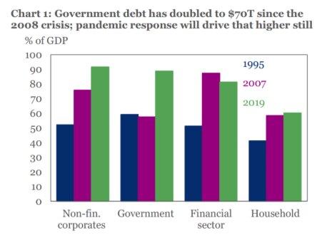 El aumento de las deudas personales, corporativas, bancarias y soberanas se aceleró a partir de 2007. Con la pandemia, el endeudamiento global alcanzará el 342% del PBI mundial, proyecta el Instituto de Finanzas Internacionales