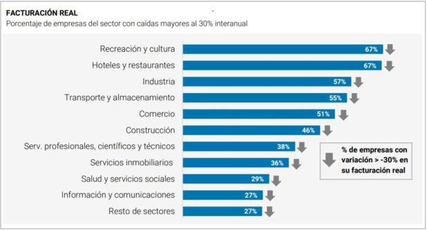 Uno de los gráficos que refleja la fuerte caída en la facturación del sector privado