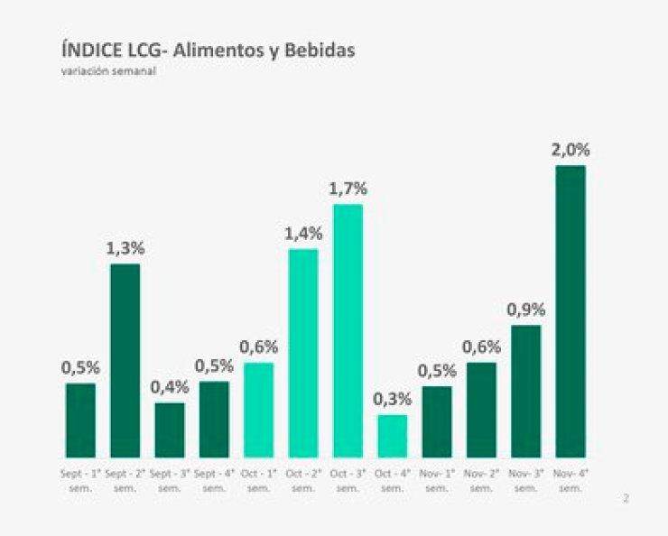 La evolución de los precios de los alimentos; el mes que termina marcó un pico, según LCG