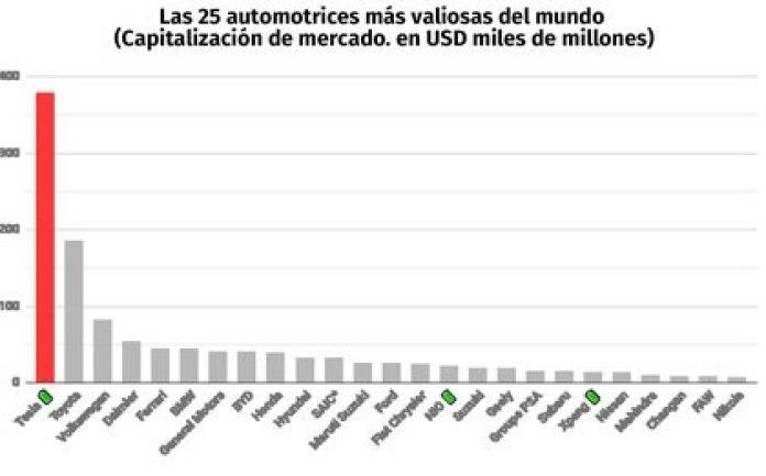 Las 25 mayores automotrices del mundo por capitalización de mercado, en miles de millones de dólares. Los productores de vehículos eléctricos están marcados con un ícono verde al lado de su nombre.