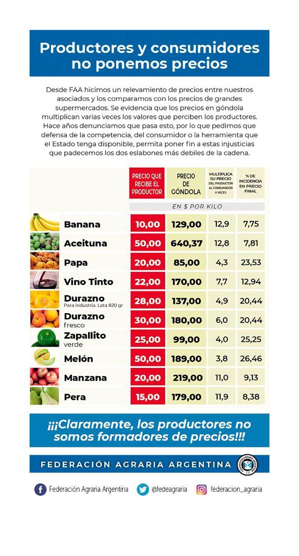 precios-economias regionales