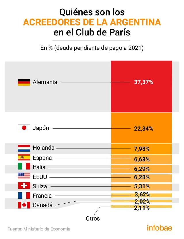 Acreedores club de Paris INFO