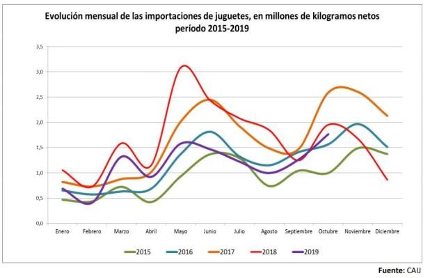 Fuente: Cámara Argentina de la Industria del Juguete