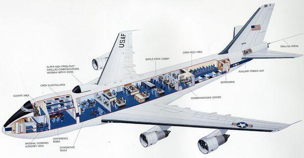 Radiografía de la aeronave de la Fuerza Aérea que mayor cantidades de tripulantes puede transportar, unas 112 personas a cargo de mantener al Ejército en funcionamiento desde el aire en caso de una emergencia nacional o ataque nuclear