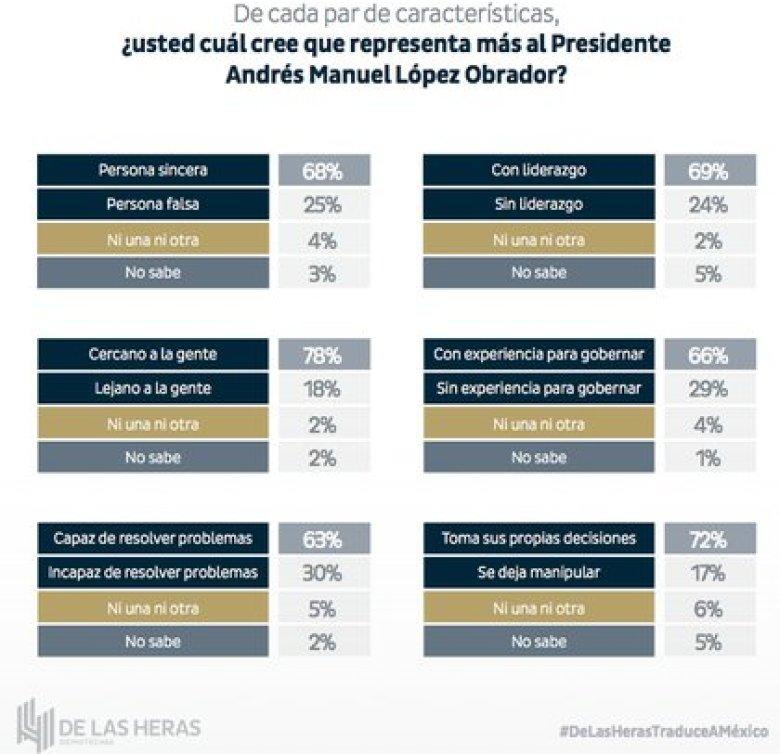 En cuanto a las características atribuidas al presidente, el 68% considera que es una persona sincera (Foto: De las Heras)