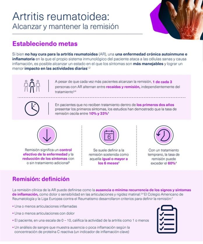 El estatus de enfermedad crónica que tiene la AR hace las cosas más complicadas (ABBVIE)