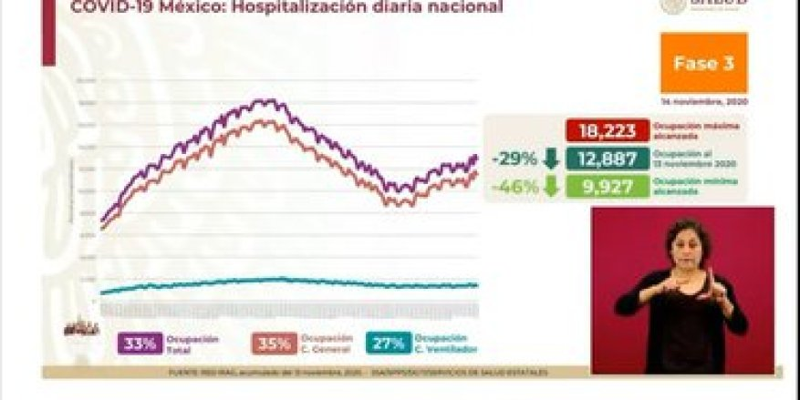 Occupancy of general beds and with fan (Photo: SSa)