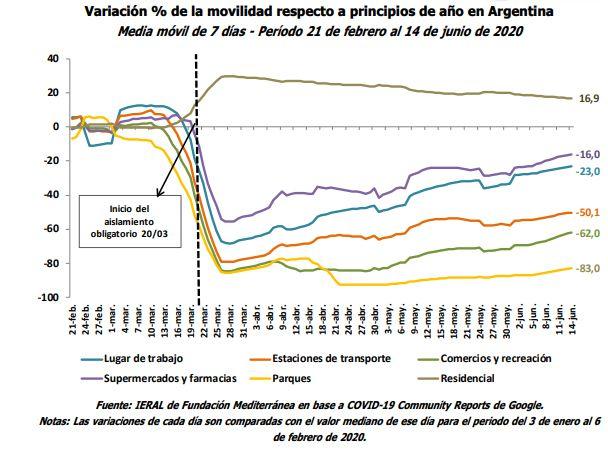 Cuarentena Argentina Ranking Movilidad Stringency Index Oxford