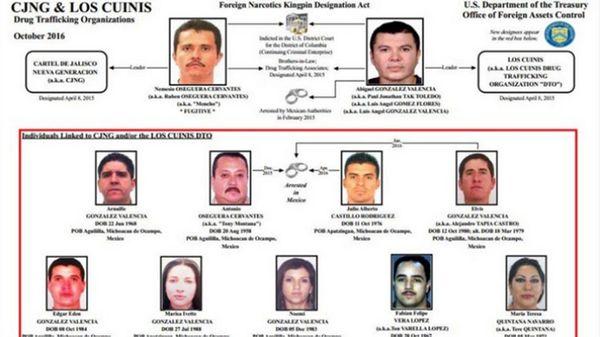 El organigrama del Cártel de Jalisco Nueva Generación