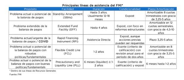 FMI Líneas de Crédito Plazos Quantum