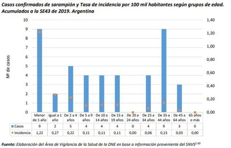 Casos confirmados de sarampión y tasa de incidencia por 100 mil habitantes según grupos de edad en Argentina. Fuente: Elaboración del Área de Vigilancia de la Salud de la DNE en base a información proveniente del SNVS
