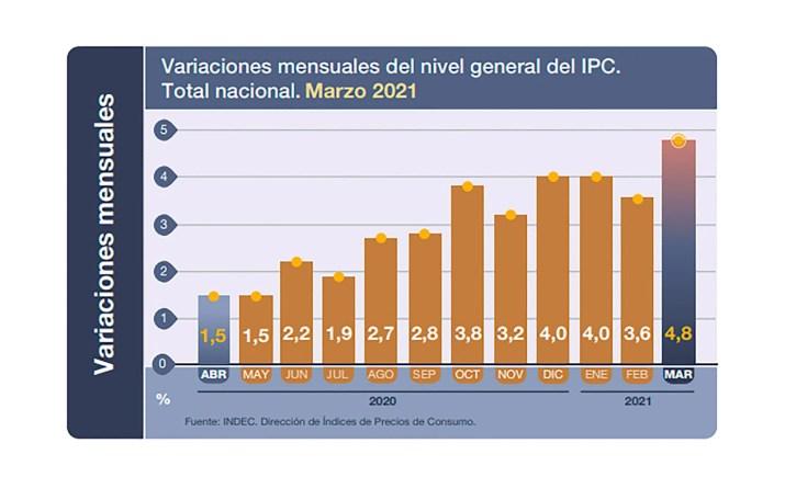 Inflación marzo 2021 - IPC Indec