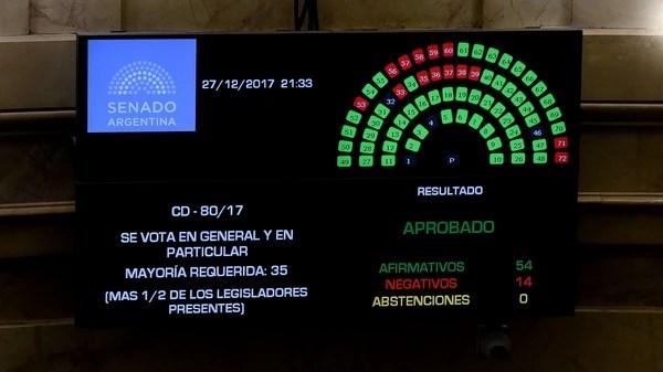 La votación del Presupuesto