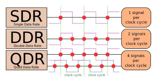 DDR RAM Clock cycle