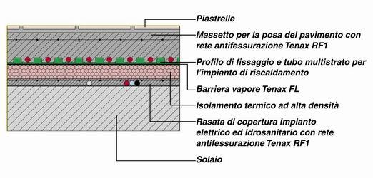 Reti e membrane nella realizzazione di pavimenti