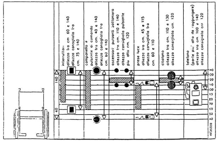 barriere architettoniche, regole per terminali degli impianti