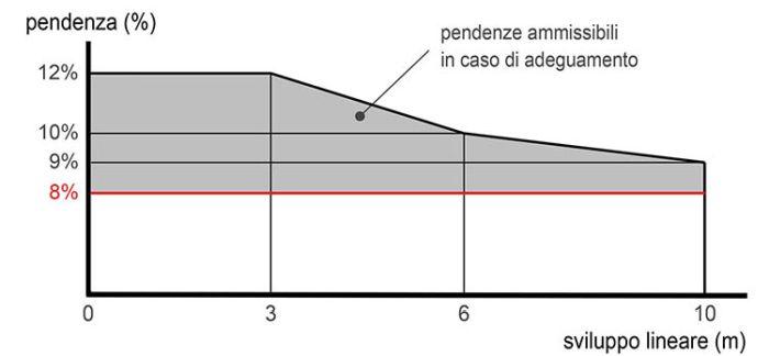 Barriere architettoniche, Rapporto tra pendenza e lunghezza della rampa