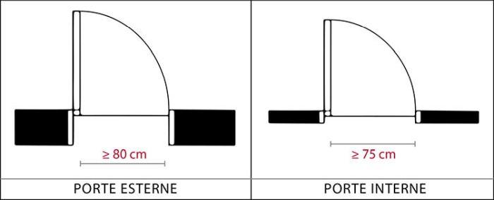 Barriere architettomiche, Porte (interne/esterne) e finestre