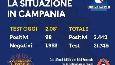 Photo of Campania: oggi 98 i tamponi positivi