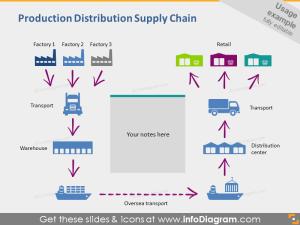 Logistics icons Transport Supply Chain Location Housing