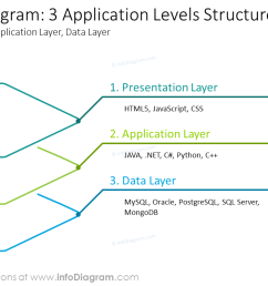 three application levels structure shown with outline diagram [ 1280 x 720 Pixel ]
