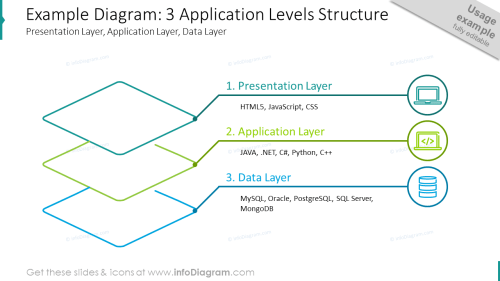 small resolution of three application levels structure shown with outline diagram