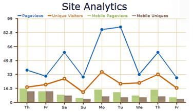 MoFuse Site Analytics