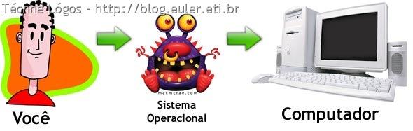 sistema_operacional_01