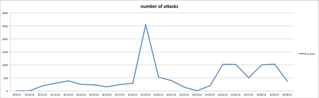 Número de ataques ao WordPress utilizando-se a falha do Revolution Slider (Dados Sucuri.net)