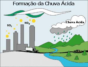 Chuva ácida  Química  InfoEscola