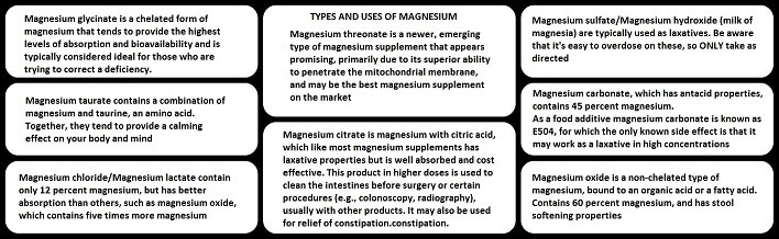 Magnesium and it's Role in Vital Function