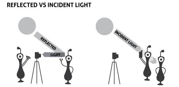Tips setting eksposur yang paling akurat dengan lightmeter
