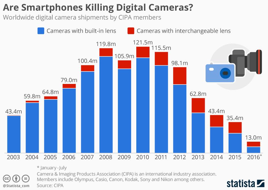 Masa Suram Kamera Digital, Kapan akan Berakhir?