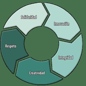 Nuestros valores y principios corporativos