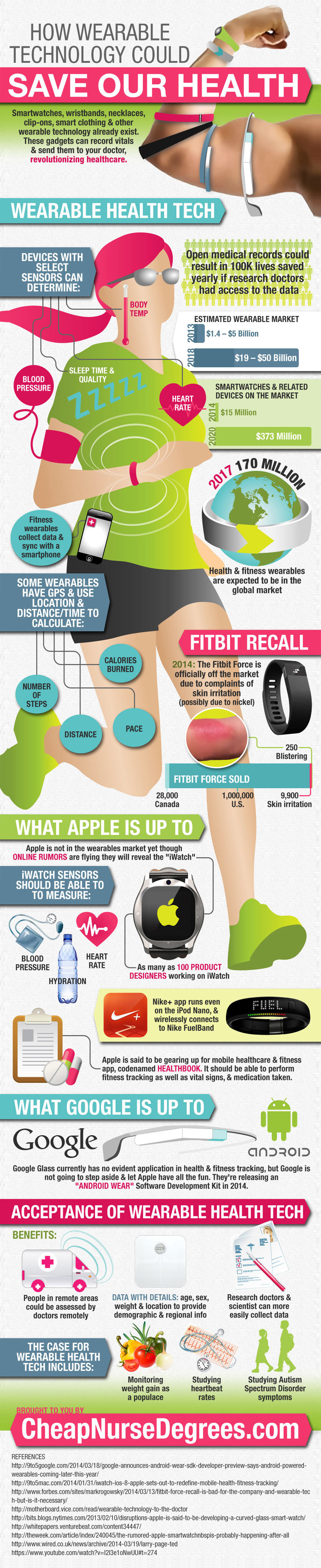 How Wearable Technology is Revolutionizing Healthcare ...