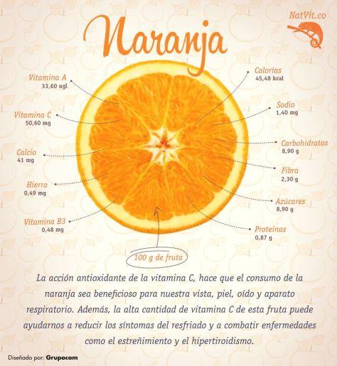 infografía sobre la naranja