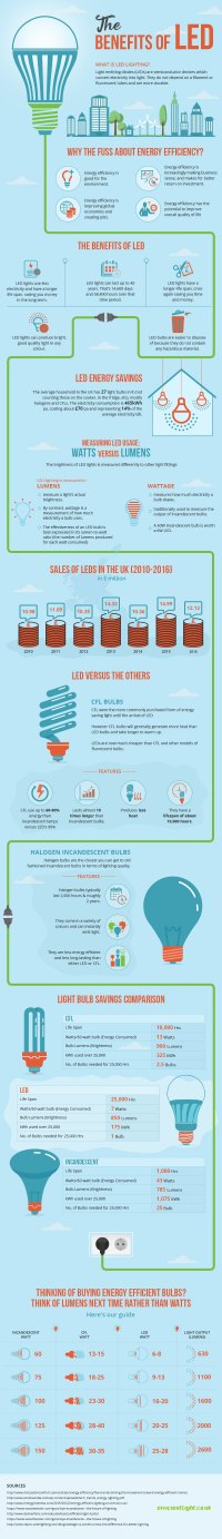 Infographic: The Benefits of LED lighting - InfographicBee.com
