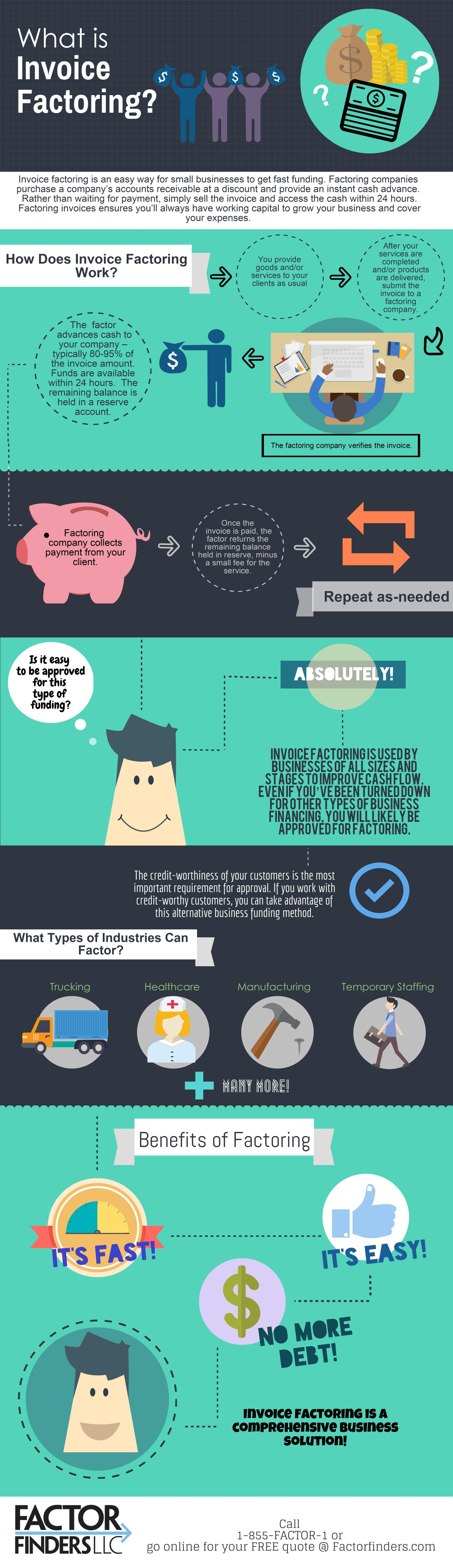 What Is Invoice Factoring? – Infographic Portal