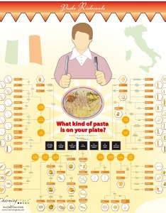 Pasta shapes also names of pictorial charts rh finedininglovers