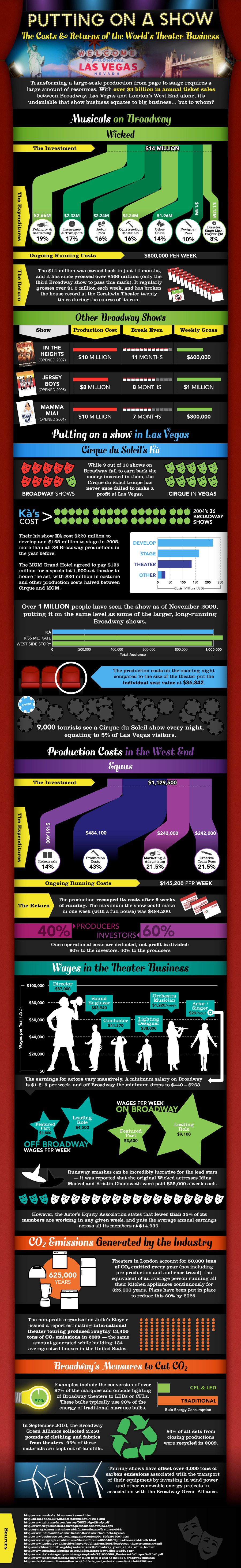 The Cost of a Musical on Broadway Infographic - An Infographic from Infographics Showcase