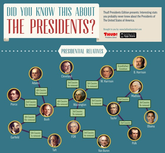 Did You Know This About The Presidents (Infographic)
