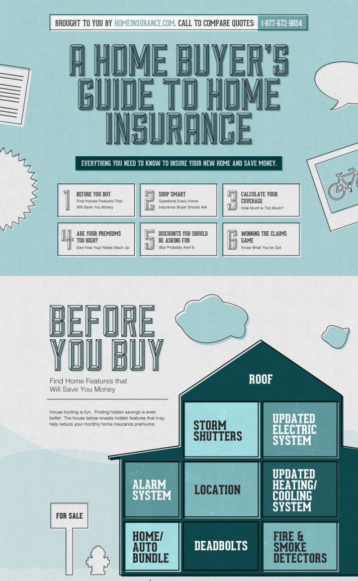 Home Buyers Guide to Home Insurance Infographic