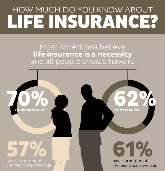 Life Insurance Quotes Without Personal Information: Blog Site On The Subject Of