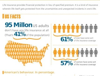 Unknown Facts About Single Premium Life Insurance Policies