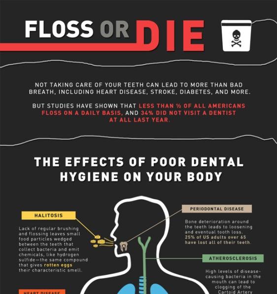 Top 10 Dental Infographics